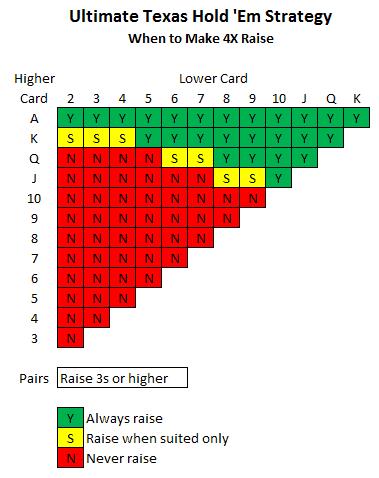 4xstrategy